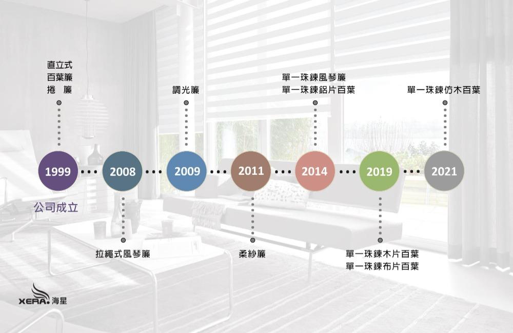 網頁品牌故事圖
